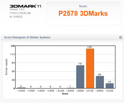 3DMark11 Basic Score and Chart