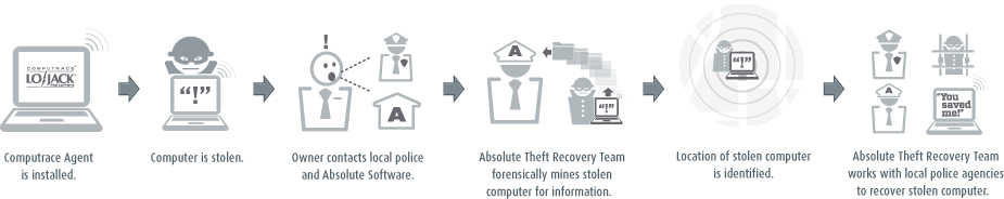 theft-recover-process