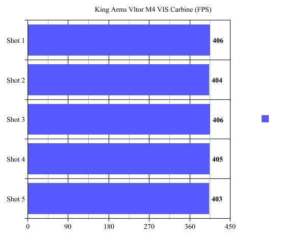 king-armsgraph