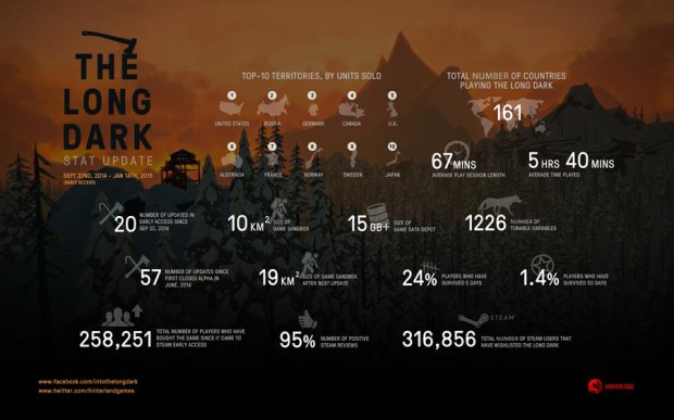 long-dark-infographic